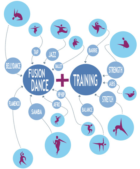 DanceFit Training System by LaDibi